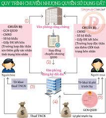 Hướng dẫn nộp hồ sơ xác nhận chuyển nhượng (công ty)